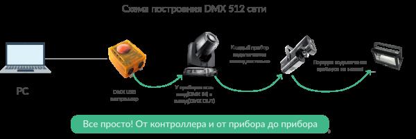 Схема подключения DMX от компьютера через USB
