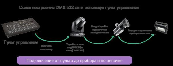Схема подключения через DMX пульт