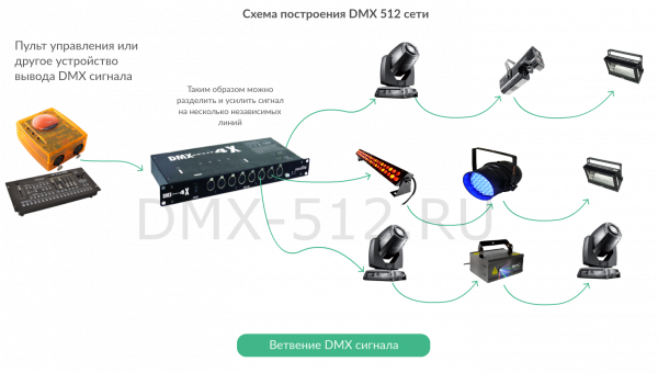 Схема ветвления DMX