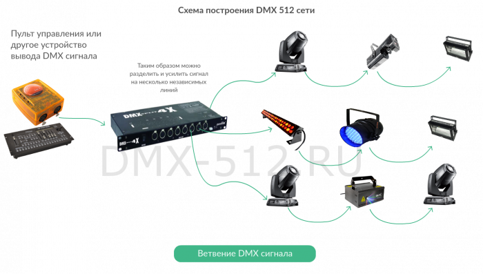 Схема подключения DMX Сплиттера сигнала DMX 512